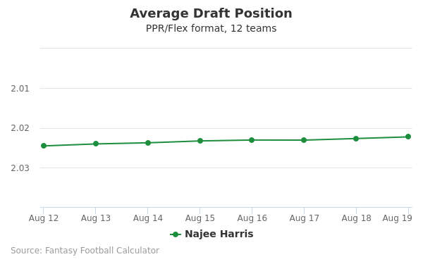 Najee Harris Average Draft Position PPR