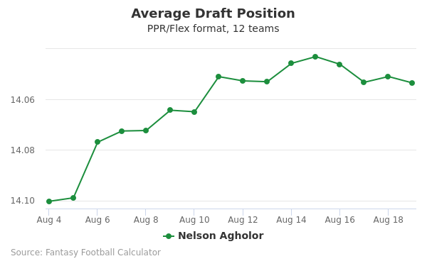 Nelson Agholor Average Draft Position