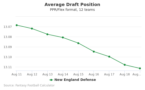 New England Defense Average Draft Position PPR