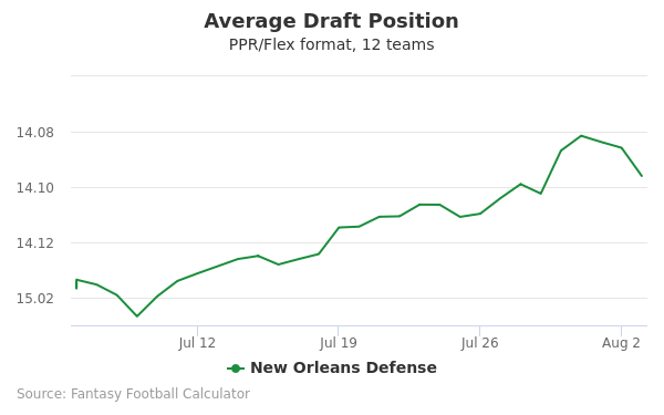 New Orleans Defense Average Draft Position PPR