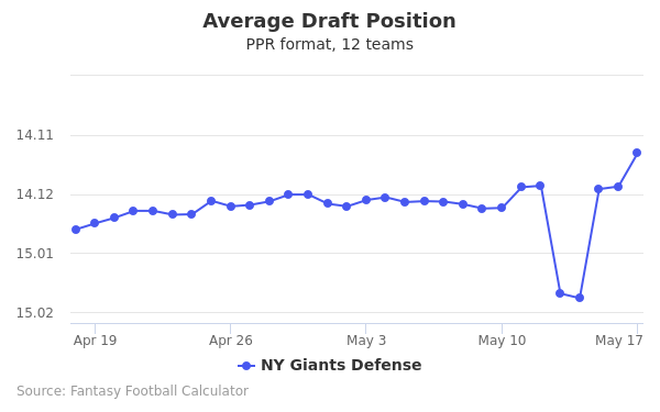 NY Giants Defense Average Draft Position PPR