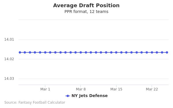 NY Jets Defense Average Draft Position PPR