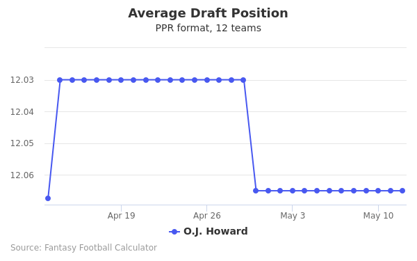 O.J. Howard Average Draft Position PPR