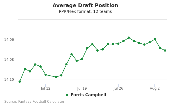 Parris Campbell Average Draft Position PPR