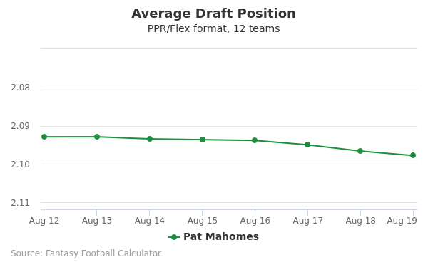Pat Mahomes Average Draft Position PPR