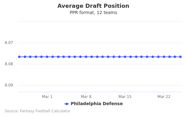 Philadelphia Defense Average Draft Position PPR