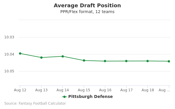 Pittsburgh Defense Average Draft Position PPR