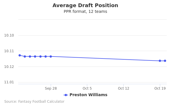 Preston Williams Average Draft Position PPR