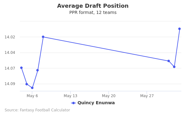 Quincy Enunwa Average Draft Position PPR