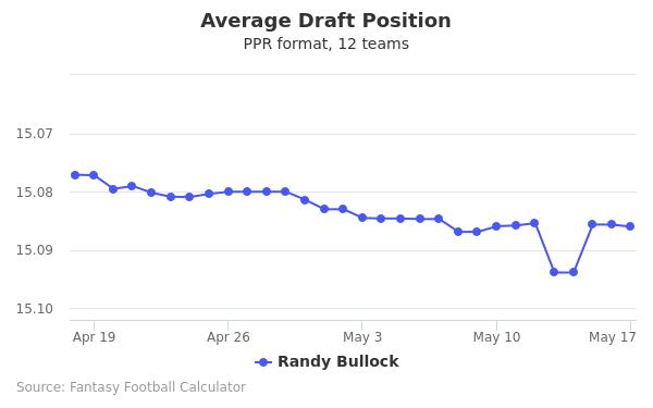 Randy Bullock Average Draft Position PPR