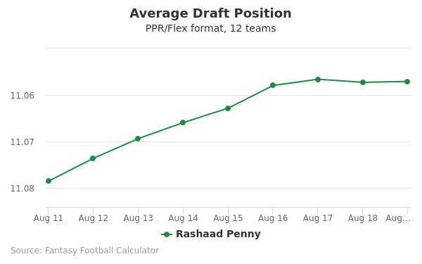 Rashaad Penny Average Draft Position PPR