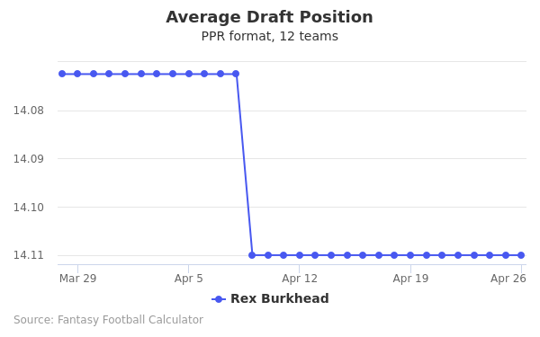 Rex Burkhead Average Draft Position