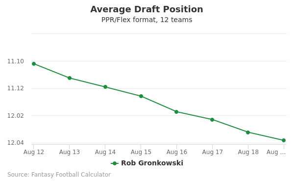 Rob Gronkowski Average Draft Position PPR