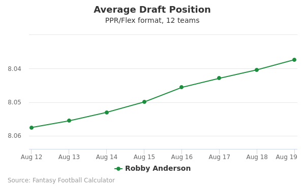 Robby Anderson Average Draft Position PPR