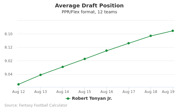 Robert Tonyan Jr. Average Draft Position PPR