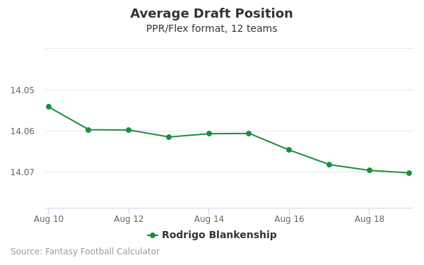 Rodrigo Blankenship Average Draft Position PPR