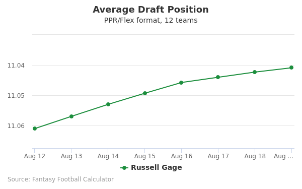 Russell Gage Average Draft Position PPR
