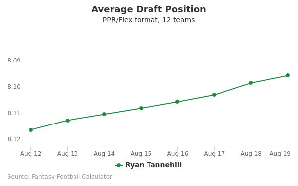 Ryan Tannehill Average Draft Position PPR
