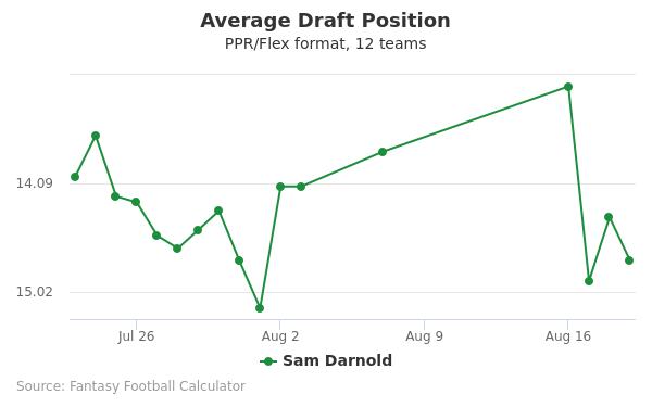 Sam Darnold Average Draft Position PPR