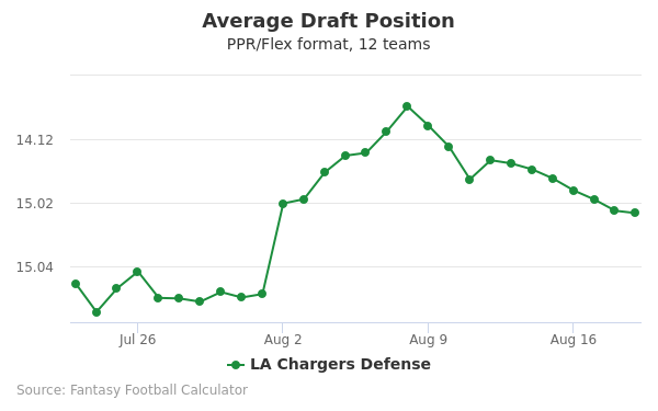 LA Chargers Defense Average Draft Position PPR