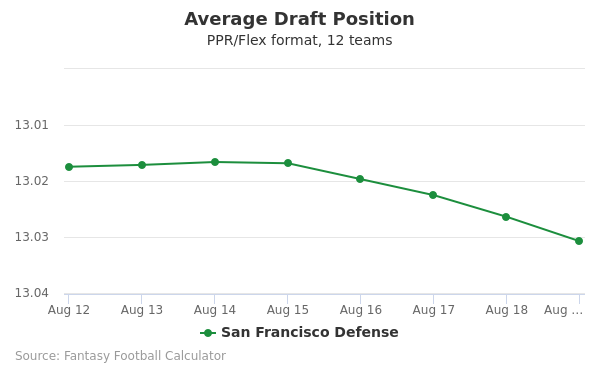 San Francisco Defense Average Draft Position PPR