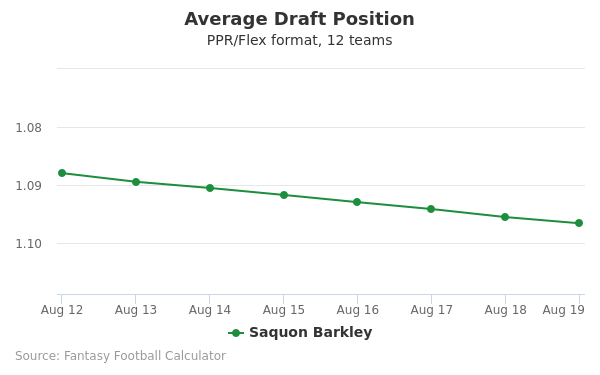 Saquon Barkley Average Draft Position PPR