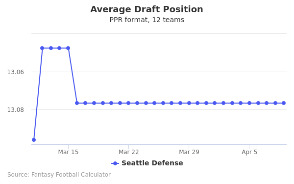 Seattle Defense Average Draft Position PPR