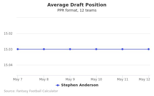 Stephen Anderson Average Draft Position PPR