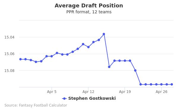Stephen Gostkowski Average Draft Position PPR