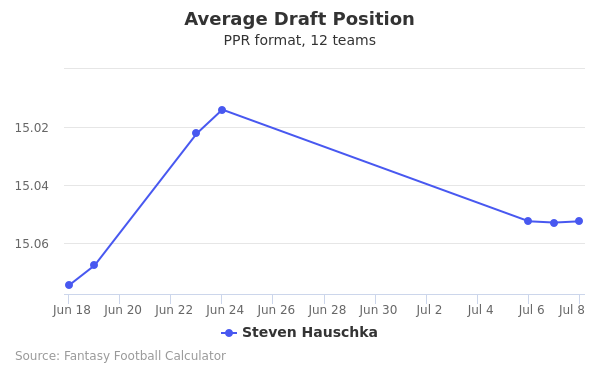 Steven Hauschka Average Draft Position PPR