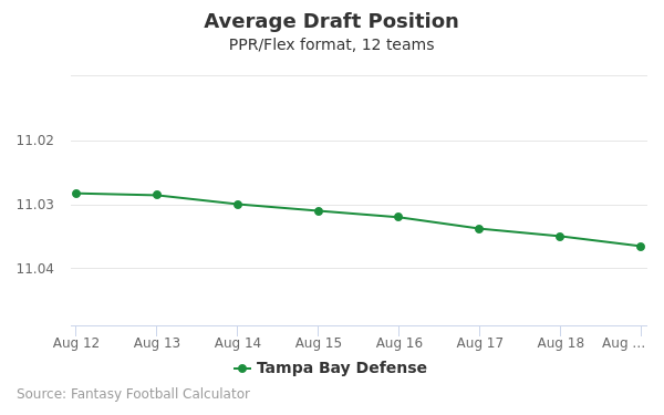 Tampa Bay Defense Average Draft Position PPR
