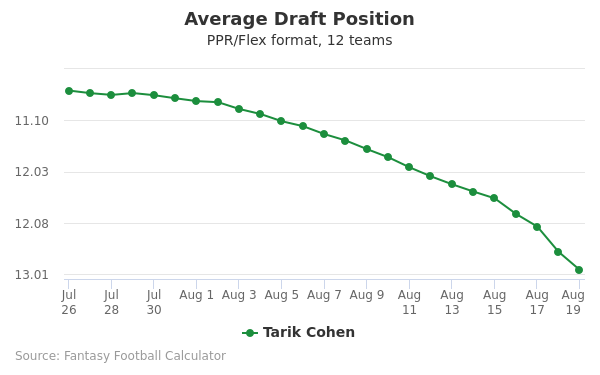 Tarik Cohen Fantasy Value, ADP, Outlook (2019)