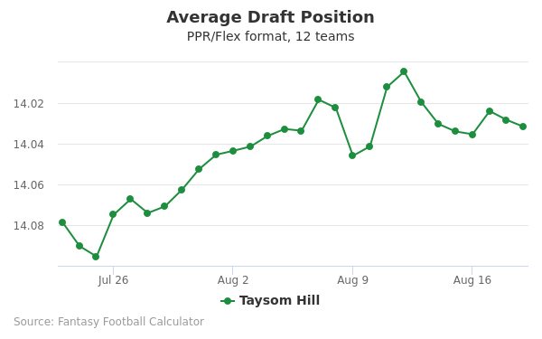 Taysom Hill Average Draft Position