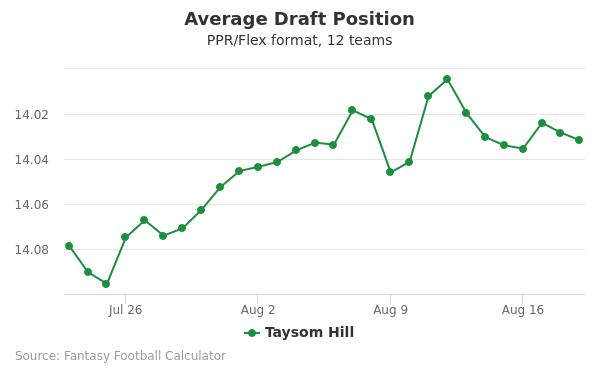 Taysom Hill Average Draft Position PPR