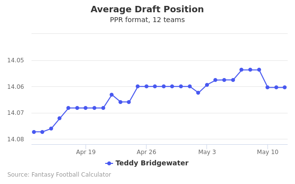 Teddy Bridgewater Average Draft Position PPR