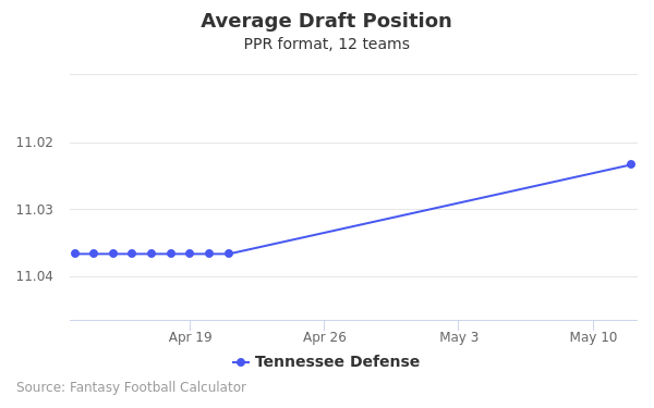 Tennessee Defense Average Draft Position PPR