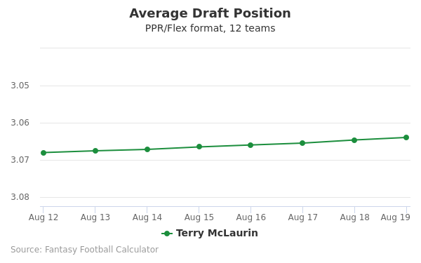 Terry McLaurin Average Draft Position PPR