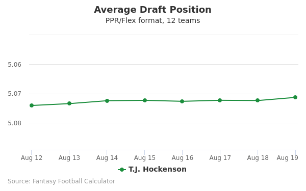 T.J. Hockenson Average Draft Position PPR