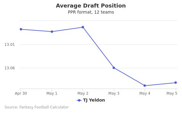 TJ Yeldon Average Draft Position