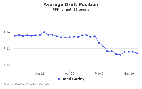 Todd Gurley Average Draft Position