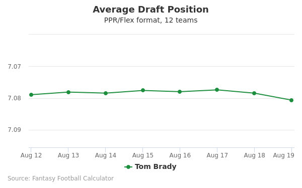 Tom Brady Average Draft Position PPR