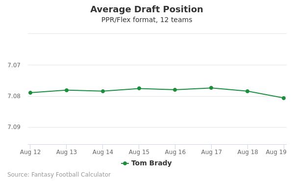 Tom Brady Average Draft Position