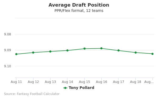Tony Pollard Average Draft Position PPR