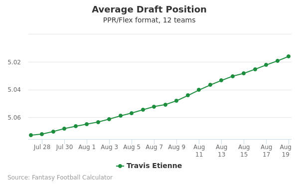 Travis Etienne Average Draft Position PPR