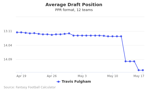 Travis Fulgham Average Draft Position PPR