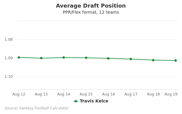 Travis Kelce Average Draft Position