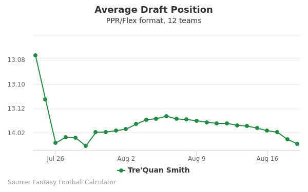Tre'Quan Smith Average Draft Position PPR