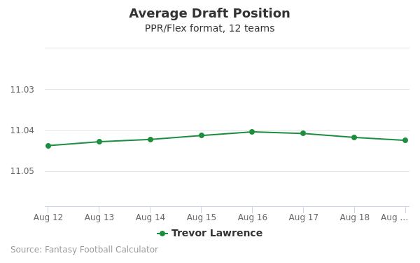 Trevor Lawrence Average Draft Position PPR