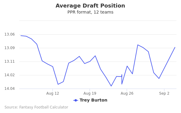 Trey Burton Average Draft Position PPR