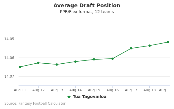Tua Tagovailoa Average Draft Position PPR